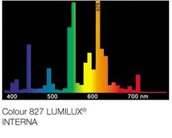 Lumilux-Interna